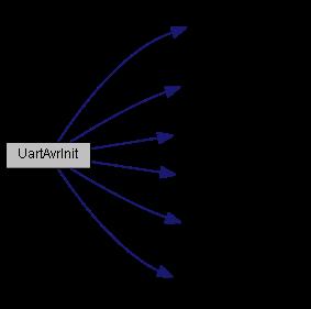 Nut/OS: UART Device