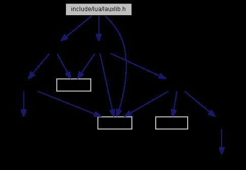 Nut/OS: include/lua/lauxlib h File Reference