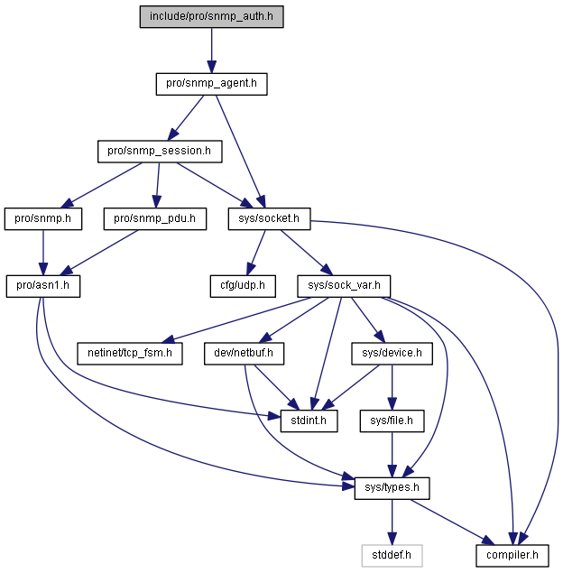 Error with STDINTh - Fatal Error C1083 (Visual Studio