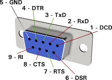 RS-232 9-pin female connector